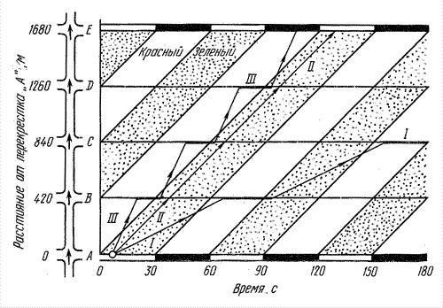 График зеленой волны и диаграмма путь - время
